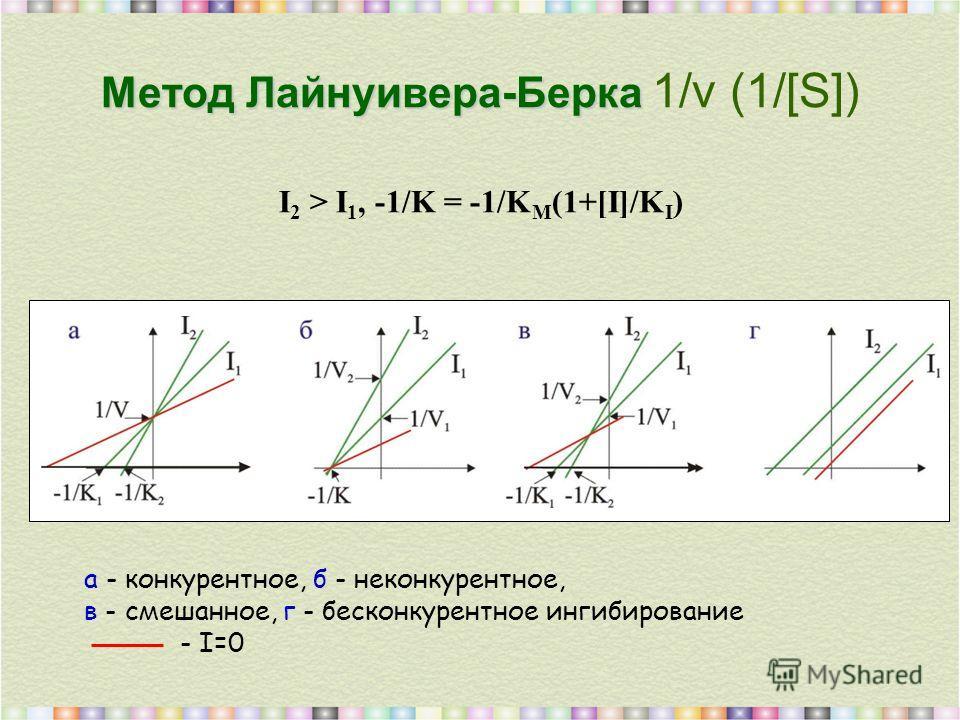 Метод Лайнуивера-Берка Метод Лайнуивера-Берка 1/v (1/[S]) I 2 > I 1, -1/K = -1/K M (1+[I]/K I ) а - конкурентное, б - неконкурентное, в - смешанное, г - бесконкурентное ингибирование - I=0