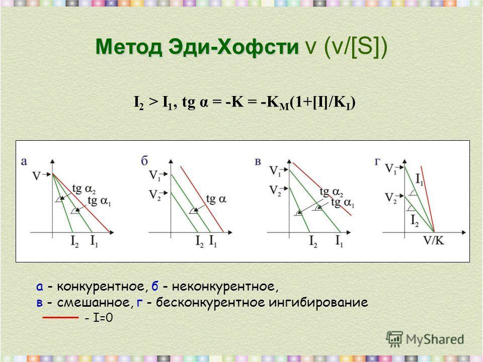 Метод Эди-Хофсти Метод Эди-Хофсти v (v/[S]) I 2 > I 1, tg α = -K = -K M (1+[I]/K I ) а - конкурентное, б - неконкурентное, в - смешанное, г - бесконкурентное ингибирование - I=0