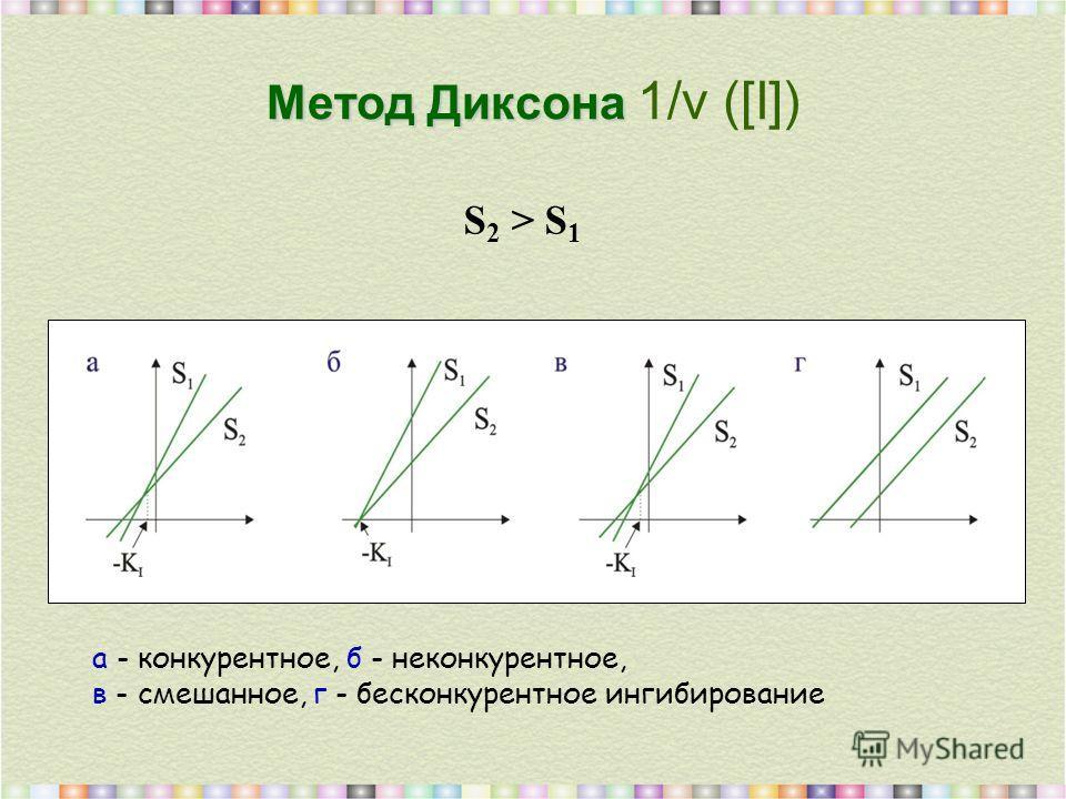 Метод Диксона Метод Диксона 1/v ([I]) S 2 > S 1 а - конкурентное, б - неконкурентное, в - смешанное, г - бесконкурентное ингибирование