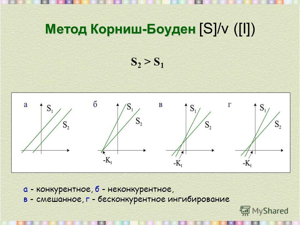 Метод Корниш-Боуден Метод Корниш-Боуден [S]/v ([I]) S 2 > S 1 а - конкурентное, б - неконкурентное, в - смешанное, г - бесконкурентное ингибирование