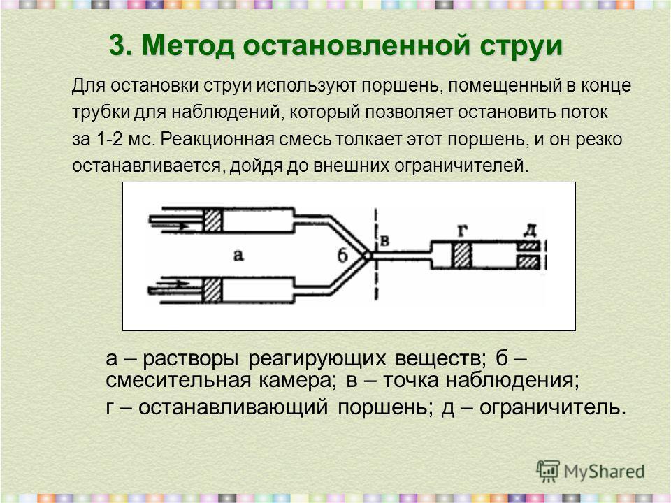 3. Метод остановленной струи а – растворы реагирующих веществ; б – смесительная камера; в – точка наблюдения; г – останавливающий поршень; д – ограничитель. Для остановки струи используют поршень, помещенный в конце трубки для наблюдений, который поз