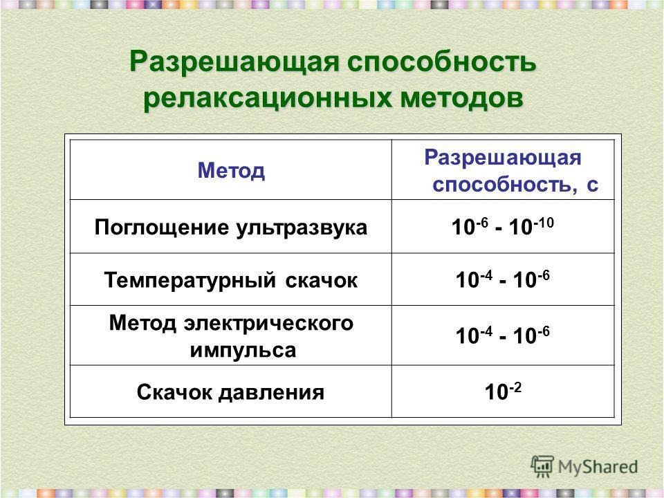 Разрешающая способность релаксационных методов Метод Разрешающая способность, с Поглощение ультразвука10 -6 - 10 -10 Температурный скачок10 -4 - 10 -6 Метод электрического импульса 10 -4 - 10 -6 Скачок давления10 -2