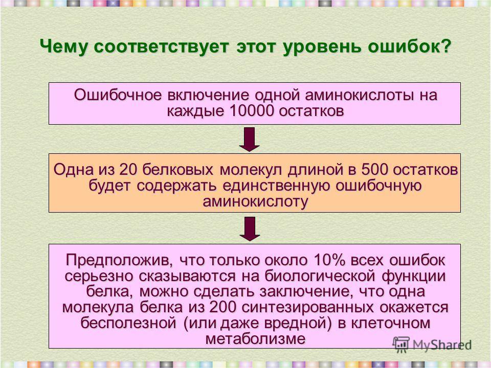 Чему соответствует этот уровень ошибок? Ошибочное включение одной аминокислоты на каждые 10000 остатков Одна из 20 белковых молекул длиной в 500 остатков будет содержать единственную ошибочную аминокислоту Предположив, что только около 10% всех ошибо