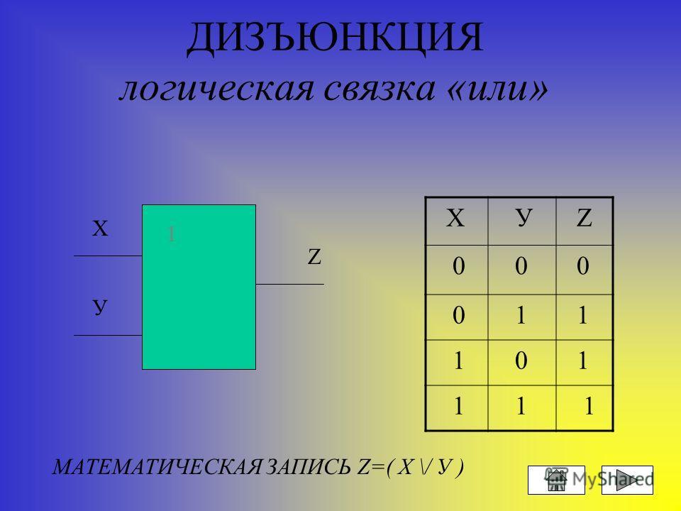 КОНЪЮНКЦИЯ логическая связка «и» X У Z 0 0 0 0 1 0 1 0 0 1 1 1 X У Z & & МАТЕМАТИЧЕСКАЯ ЗАПИСЬ Z=( Х /\ У )