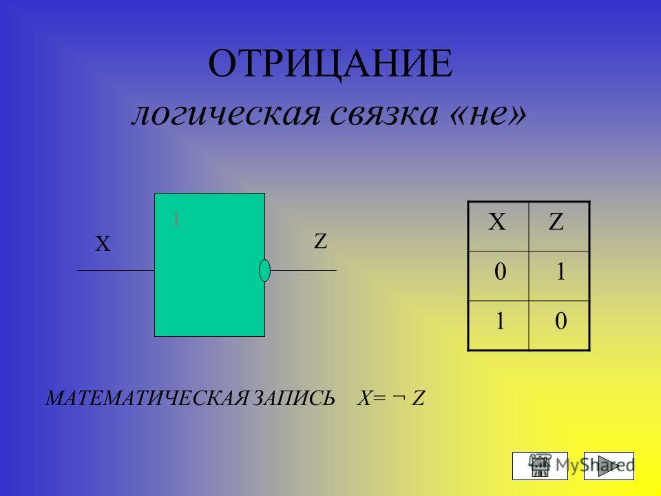 ДИЗЪЮНКЦИЯ логическая связка «или» Х У Z 0 0 0 0 1 1 1 0 1 1 1 1 Х У Z 1 МАТЕМАТИЧЕСКАЯ ЗАПИСЬ Z=( Х \/ У )