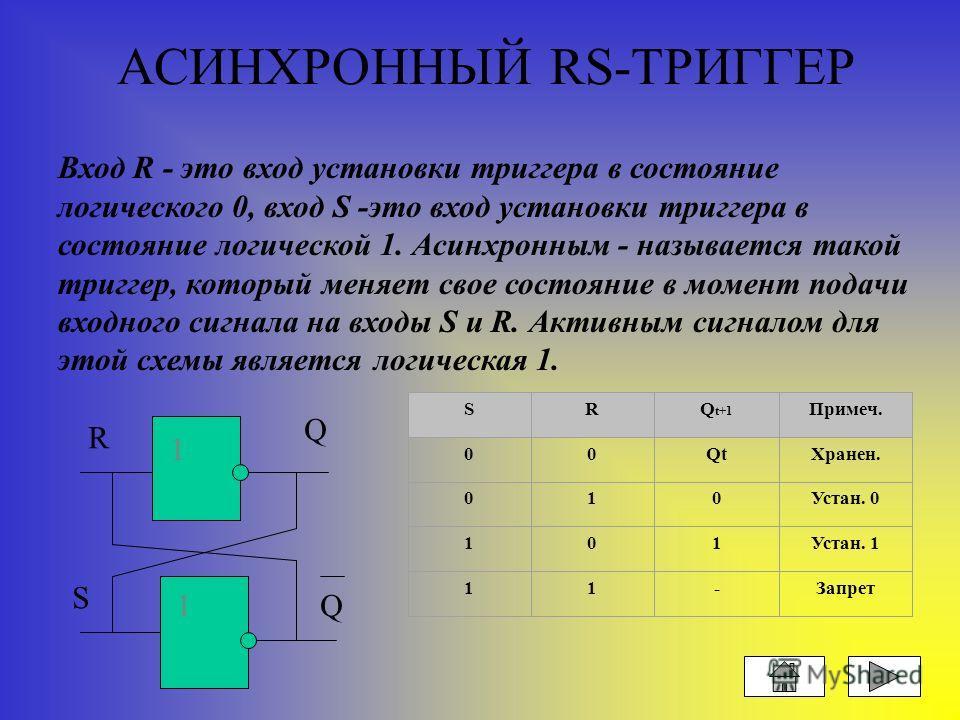 ОТРИЦАНИЕ логическая связка «не» Х Z 0 1 1 0 Х Z 1 МАТЕМАТИЧЕСКАЯ ЗАПИСЬ Х= ¬ Z