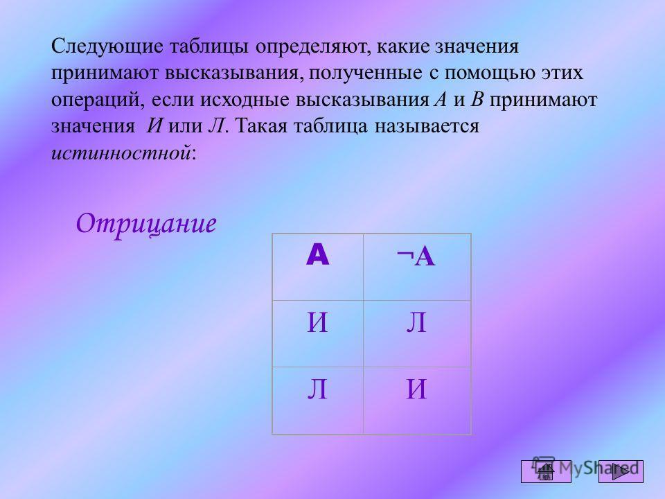 Опер ация Название операции Краткое прочтение полученного высказывания Полное прочтение полученного высказывания ¬A¬Aотрицаниене А.неверно, что А. A B конъюнкцияA и B.верно, что A, и верно, что B. A B дизъюнкцияA или B.верно, что A, или верно, что B.