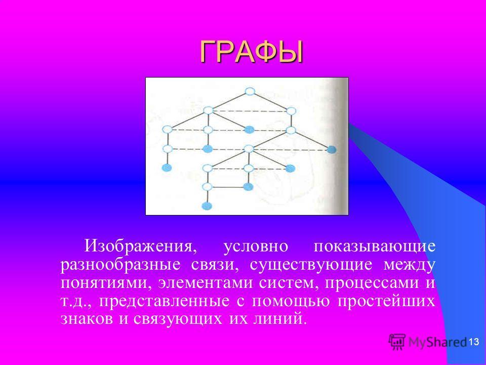 13 ГРАФЫ Изображения, условно показывающие разнообразные связи, существующие между понятиями, элементами систем, процессами и т.д., представленные с помощью простейших знаков и связующих их линий.
