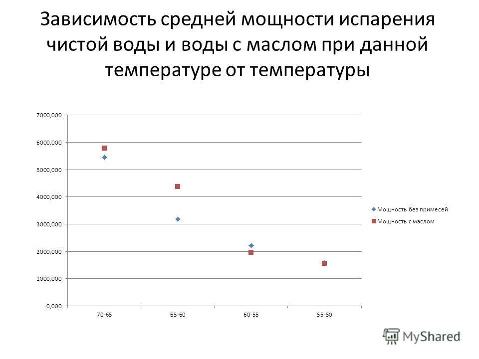 Зависимость средней мощности испарения чистой воды и воды с маслом при данной температуре от температуры