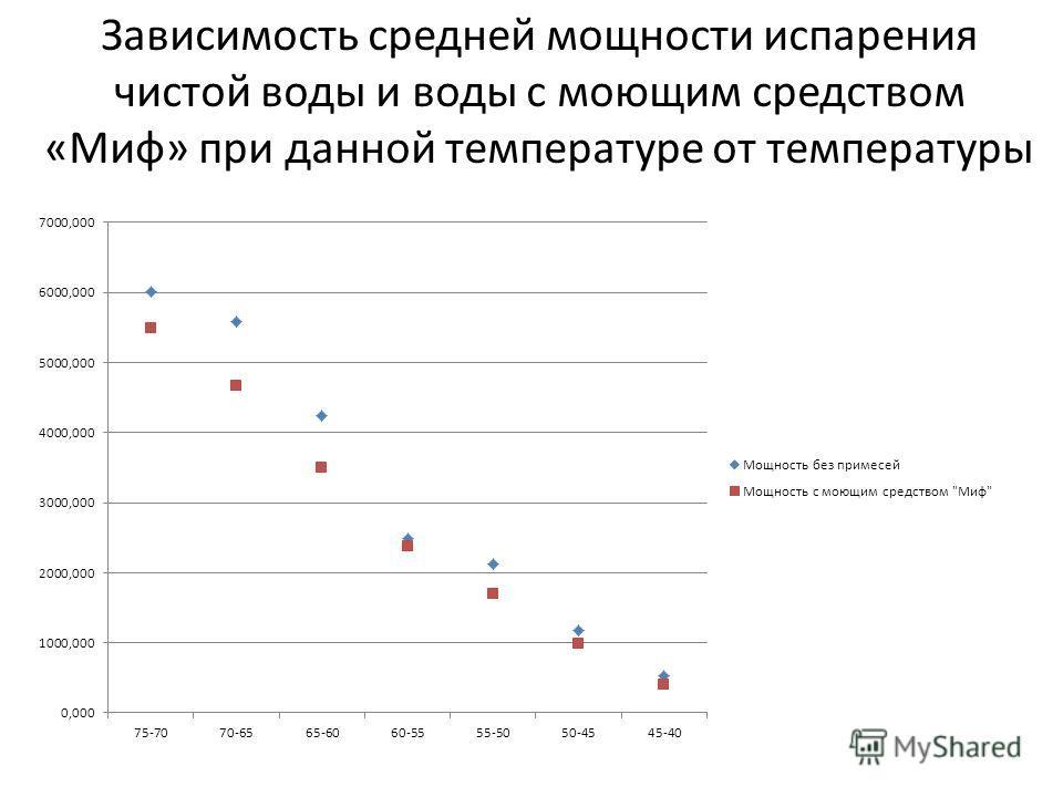 Зависимость средней мощности испарения чистой воды и воды с моющим средством «Миф» при данной температуре от температуры