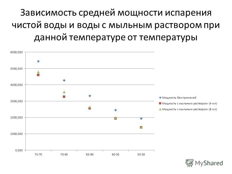 Зависимость средней мощности испарения чистой воды и воды с мыльным раствором при данной температуре от температуры