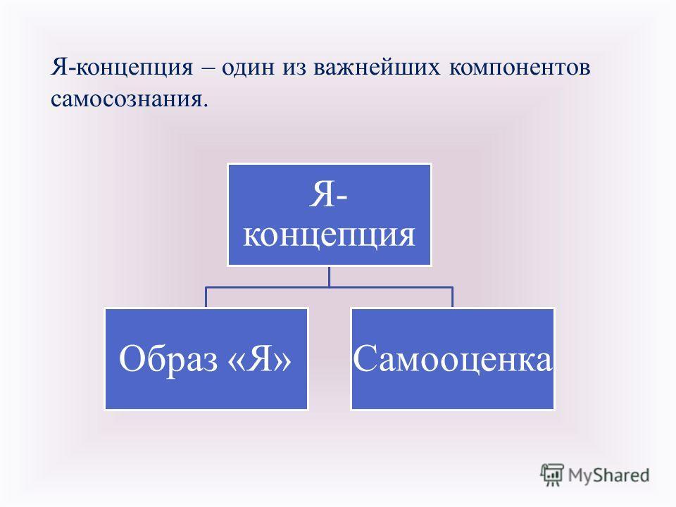 Я - концепция – один из важнейших компонентов самосознания. Я- концепция Образ «Я»Самооценка