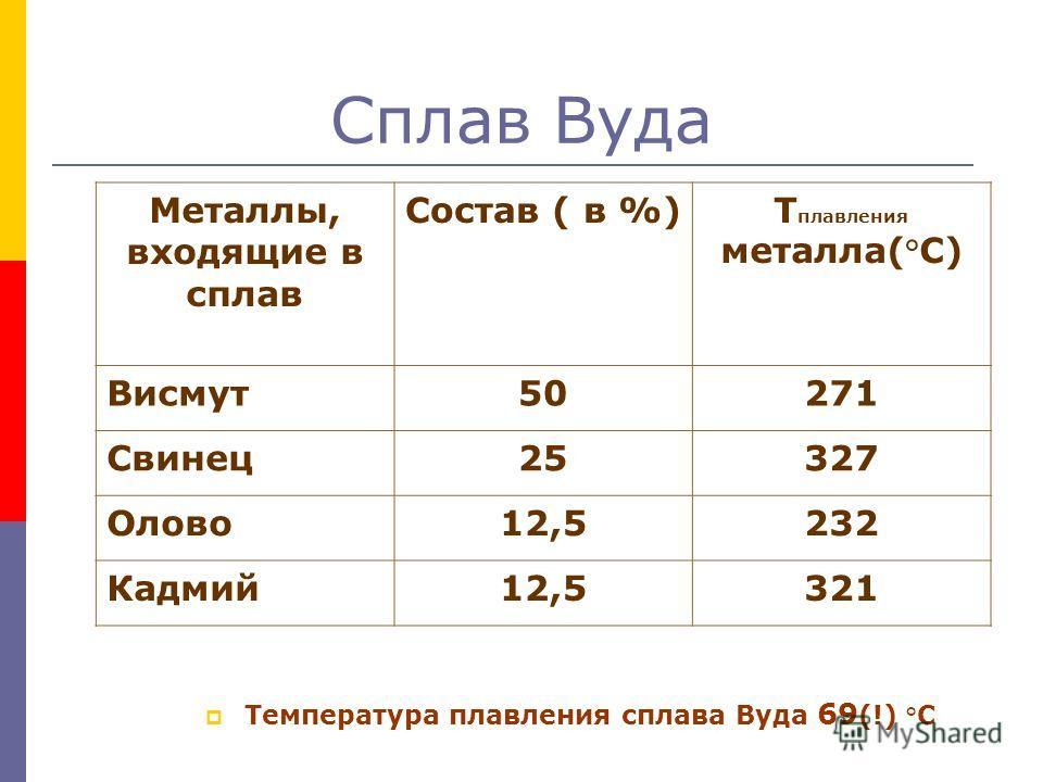 Сплав Вуда Температура плавления сплава Вуда 69 (!) °С Металлы, входящие в сплав Состав ( в %)Т плавления металла(°С) Висмут50271 Свинец25327 Олово12,5232 Кадмий12,5321