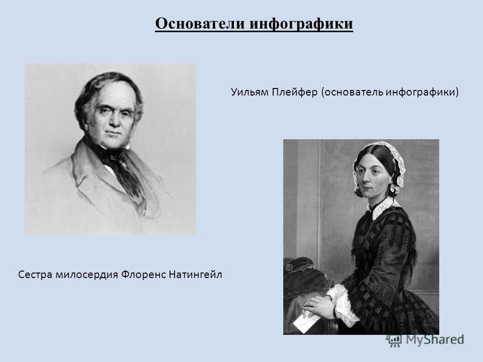 Уильям Плейфер (основатель инфографики) Сестра милосердия Флоренс Натингейл Основатели инфографики