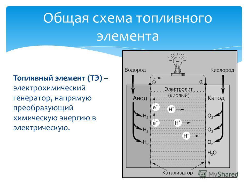 Общая схема топливного элемента Топливный элемент (ТЭ) – электрохимический генератор, напрямую преобразующий химическую энергию в электрическую.