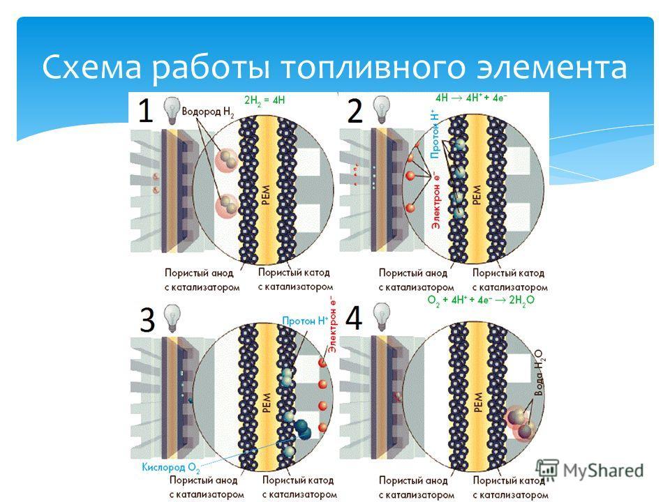 Схема работы топливного элемента