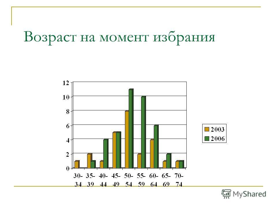 Гендерный баланс (2003 и 2007)