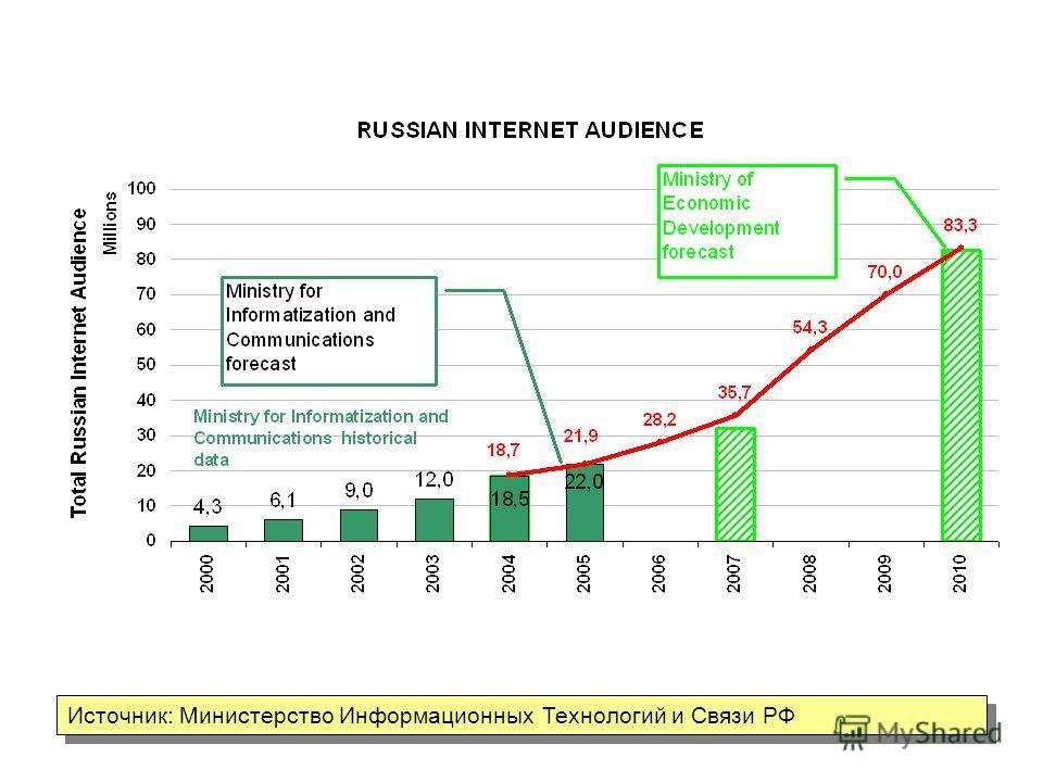 Источник: Министерство Информационных Технологий и Связи РФ Internet Audience