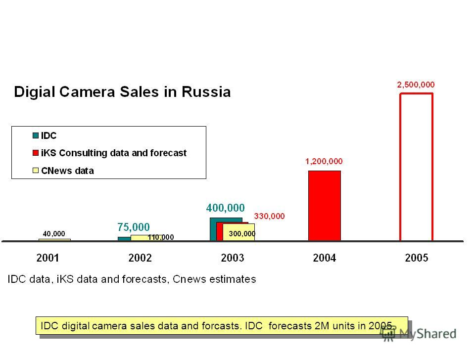 IDC digital camera sales data and forcasts. IDC forecasts 2M units in 2005. Digital Camera sales