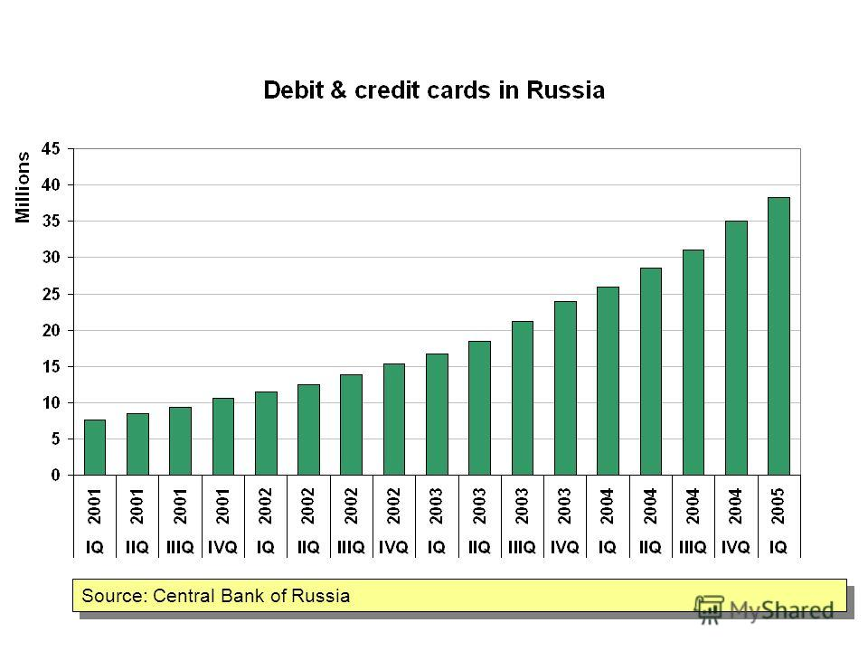 Source: Central Bank of Russia Plastic cards