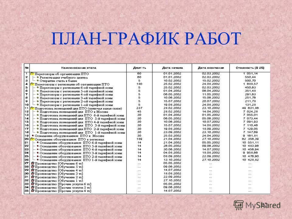 27 ПЛАН-ГРАФИК РАБОТ