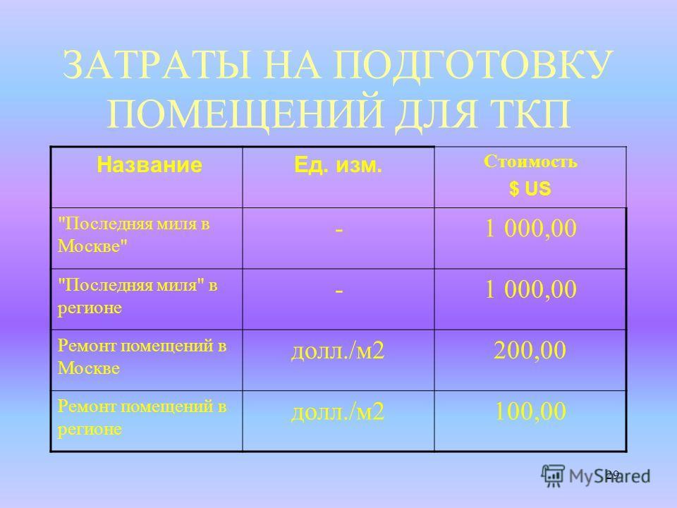 29 ЗАТРАТЫ НА ПОДГОТОВКУ ПОМЕЩЕНИЙ ДЛЯ ТКП НазваниеЕд. изм. Стоимость $ US Последняя миля в Москве - 1 000,00 Последняя миля в регионе - 1 000,00 Ремонт помещений в Москве долл./м2200,00 Ремонт помещений в регионе долл./м2100,00