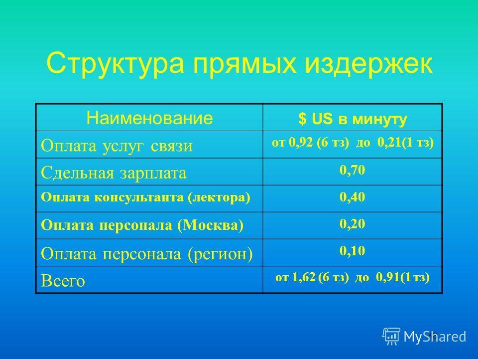 38 Структура прямых издержек Наименование $ US в минуту Оплата услуг связи от 0,92 (6 тз) до 0,21(1 тз) Сдельная зарплата 0,70 Оплата консультанта (лектора)0,40 Оплата персонала (Москва) 0,20 Оплата персонала (регион) 0,10 Всего от 1,62 (6 тз) до 0,9