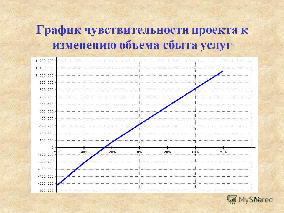 52 График чувствительности проекта к изменению объема сбыта услуг