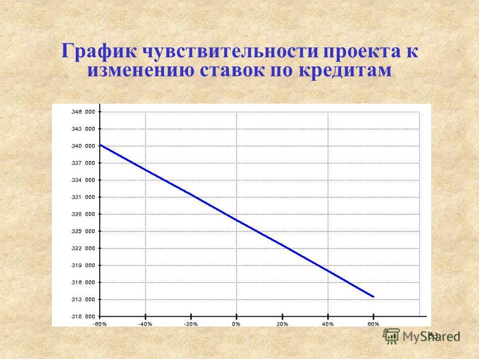 53 График чувствительности проекта к изменению ставок по кредитам