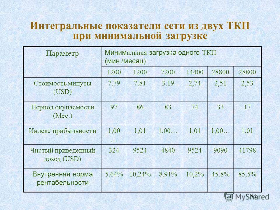 56 Интегральные показатели сети из двух ТКП при минимальной загрузке Параметр Миним альная загрузка одного ТКП (мин. /месяц) 1200 72001440028800 Стоимость минуты (USD) 7,797,813,192,742,512,53 Период окупаемости (Мес.) 978683743317 Индекс прибыльност