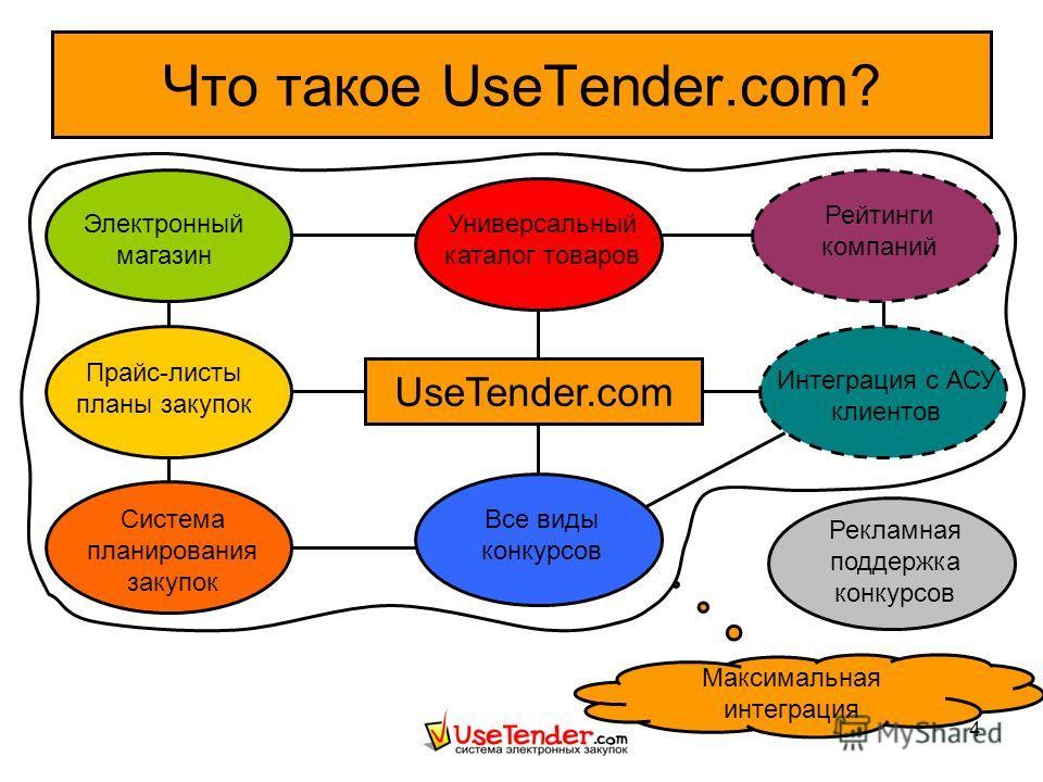 4 Что такое UseTender.com? UseTender.com Универсальный каталог товаров Все виды конкурсов Прайс-листы планы закупок Система планирования закупок Электронный магазин Рейтинги компаний Рекламная поддержка конкурсов Интеграция с АСУ клиентов Максимальна