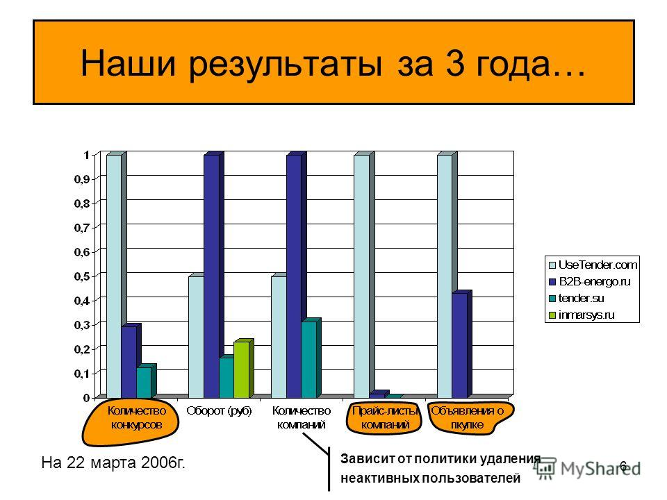 6 Наши результаты за 3 года… На 22 марта 2006г. Зависит от политики удаления неактивных пользователей