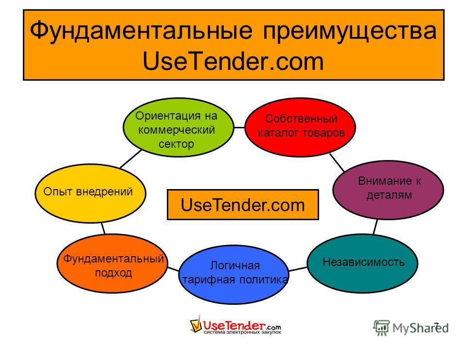 7 Фундаментальные преимущества UseTender.com UseTender.com Собственный каталог товаров Логичная тарифная политика Опыт внедрений Фундаментальный подход Ориентация на коммерческий сектор Внимание к деталям Независимость