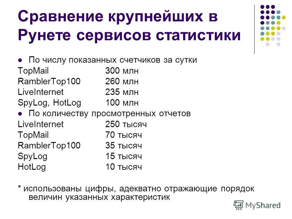 Сравнение крупнейших в Рунете сервисов статистики По числу показанных счетчиков за сутки TopMail300 млн RamblerTop100260 млн LiveInternet235 млн SpyLog, HotLog100 млн По количеству просмотренных отчетов LiveInternet250 тысяч TopMail 70 тысяч RamblerT