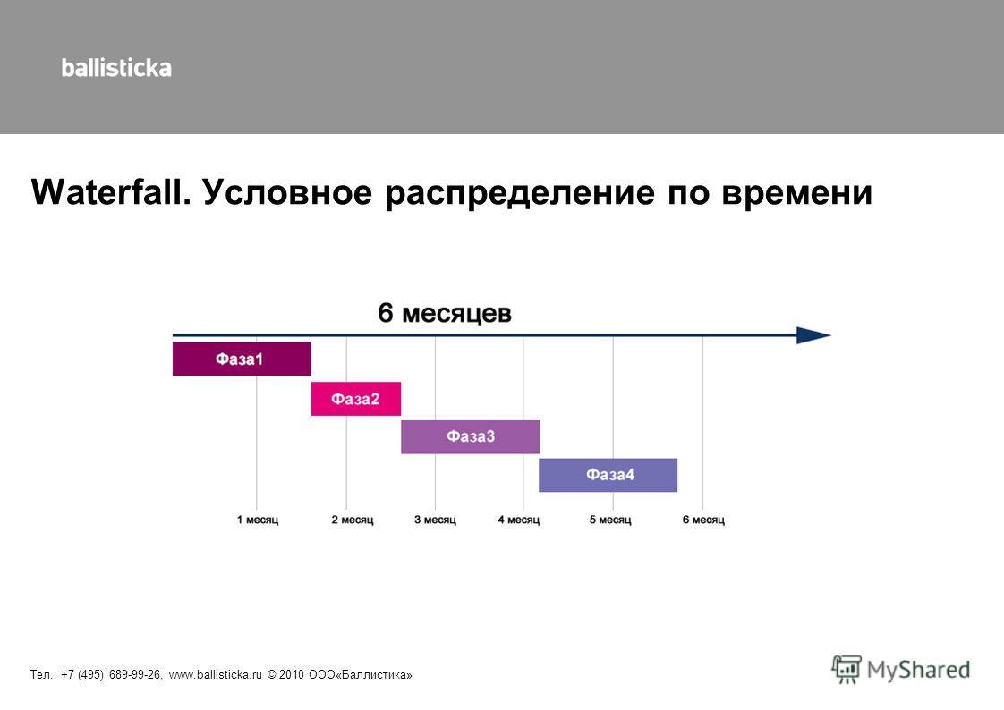 Waterfall. Условное распределение по времени Тел.: +7 (495) 689-99-26, www.ballisticka.ru © 2010 ООО«Баллистика»