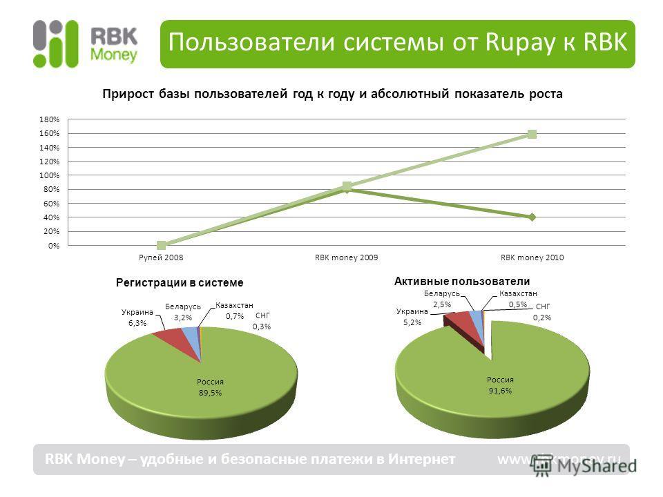 Пользователи системы от Rupay к RBK RBK Money – удобные и безопасные платежи в Интернет www.rbkmoney.ru