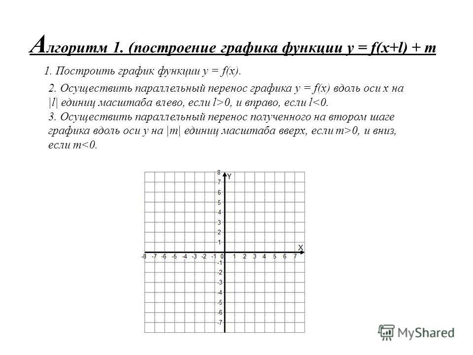 А лгоритм 1. (построение графика функции y = f(x+l) + m 1. Построить график функции у = f(x). 2. Осуществить параллельный перенос графика у = f(x) вдоль оси х на |l| единиц масштаба влево, если l>0, и вправо, если l 0, и вниз, если m