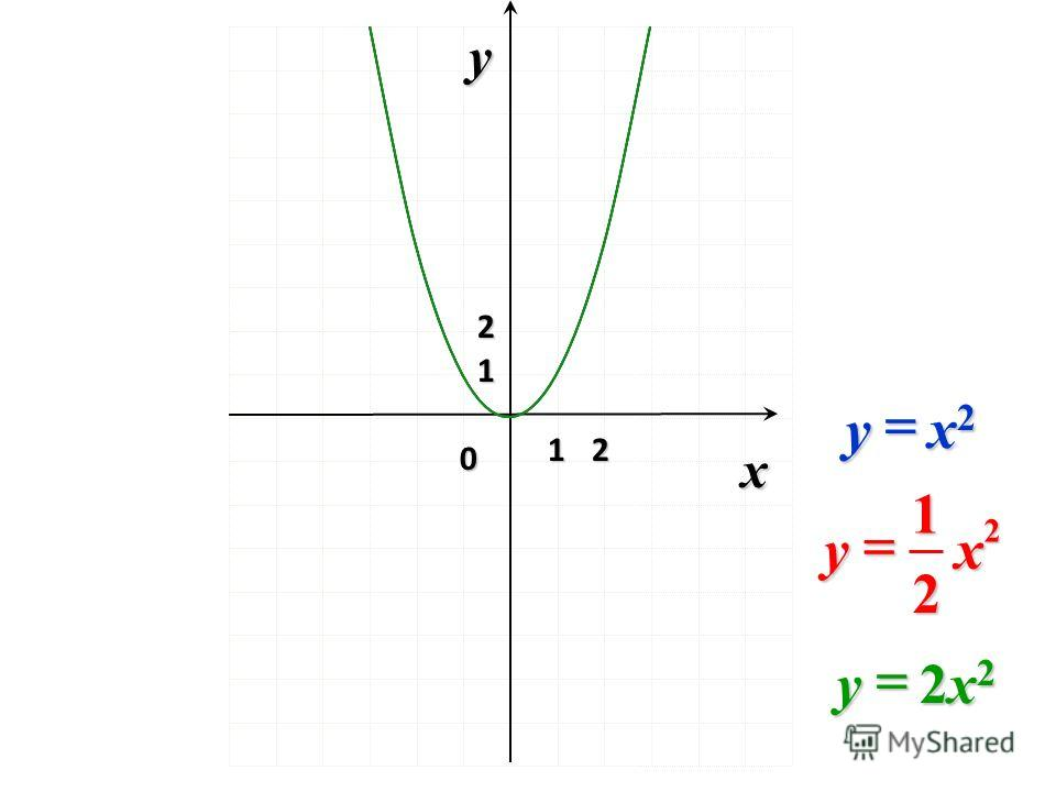 0x y 2 2 2 1 xy 1 1 2 x2x2x2x2y 2x22x22x22x2y
