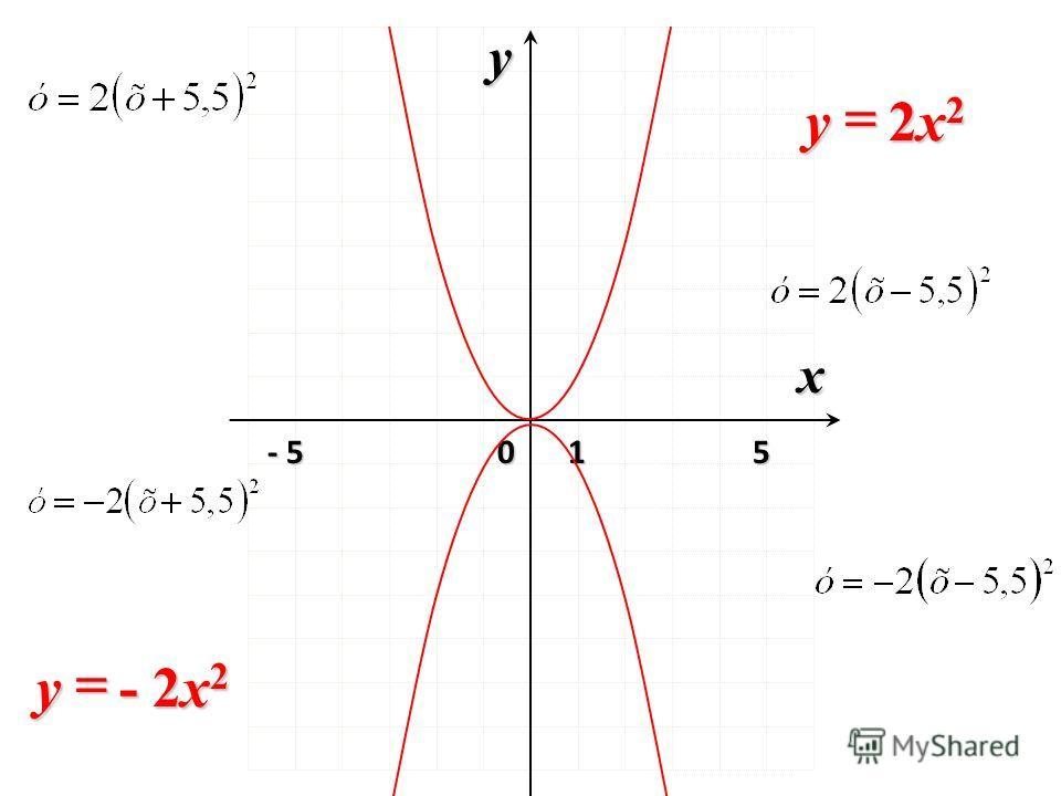 0 x y 1 - 5 5 2x22x22x22x2y - 2x 2 y