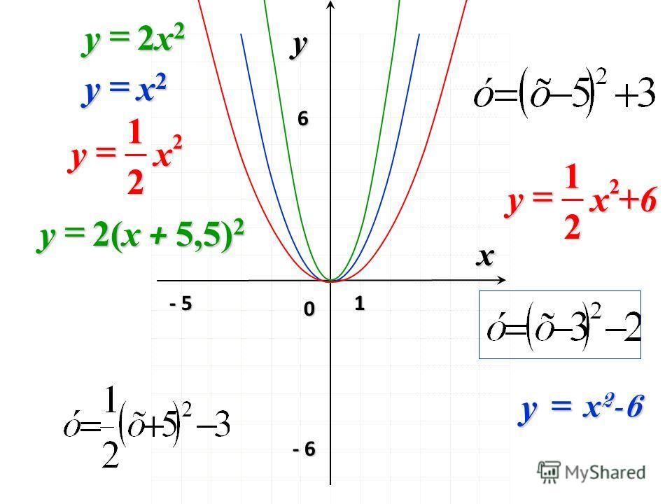 0 x y 1 2x22x22x22x2y 2 2 1 xy x2x2x2x2y - 6 - 5 6 х 2 -6 y 2(x + 5,5) 2 y 2 2 1 х +6 y