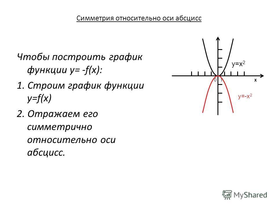 Симметрия относительно оси абсцисс 0 1 x y=x 2 y=-x 2 Чтобы построить график функции y= -f(x): 1. Строим график функции y=f(x) 2. Отражаем его симметрично относительно оси абсцисс.