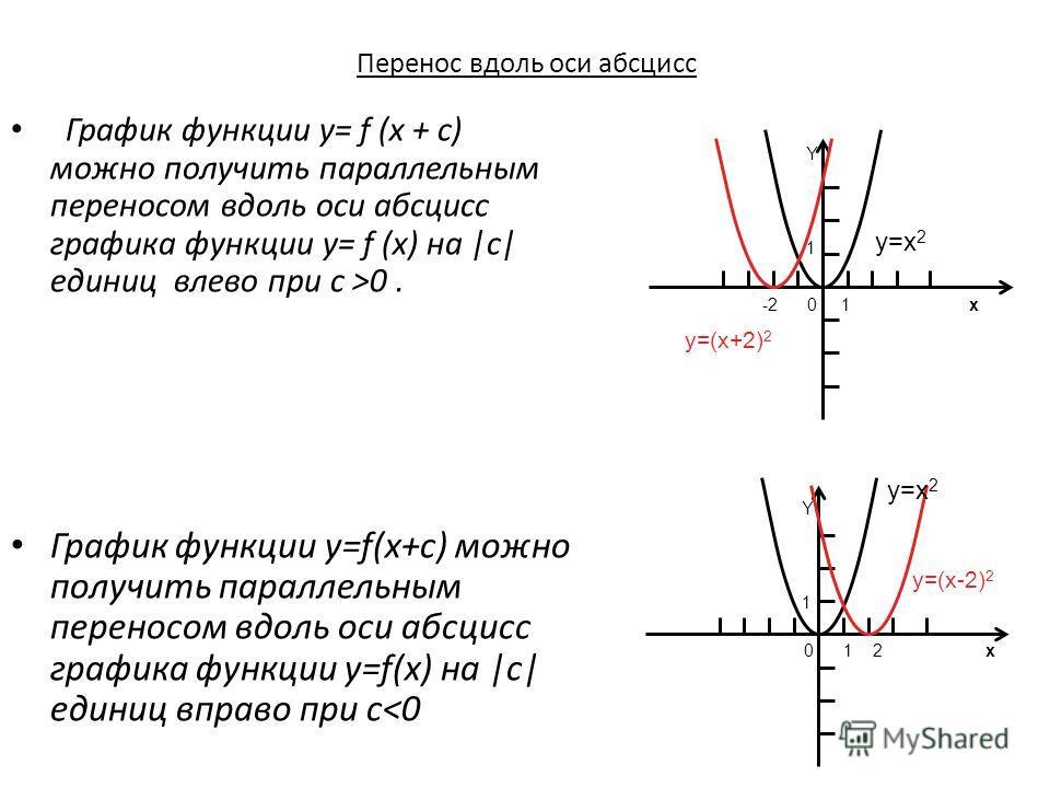 Перенос вдоль оси абсцисс График функции y= f (x + c) можно получить параллельным переносом вдоль оси абсцисс графика функции y= f (x) на |c| единиц влево при c >0. График функции y=f(x+c) можно получить параллельным переносом вдоль оси абсцисс графи