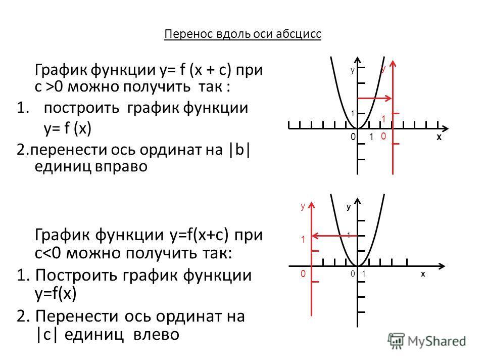 Перенос вдоль оси абсцисс График функции y= f (x + c) при c >0 можно получить так : 1.построить график функции y= f (x) 2.перенести ось ординат на |b| единиц вправо График функции y=f(x+c) при c