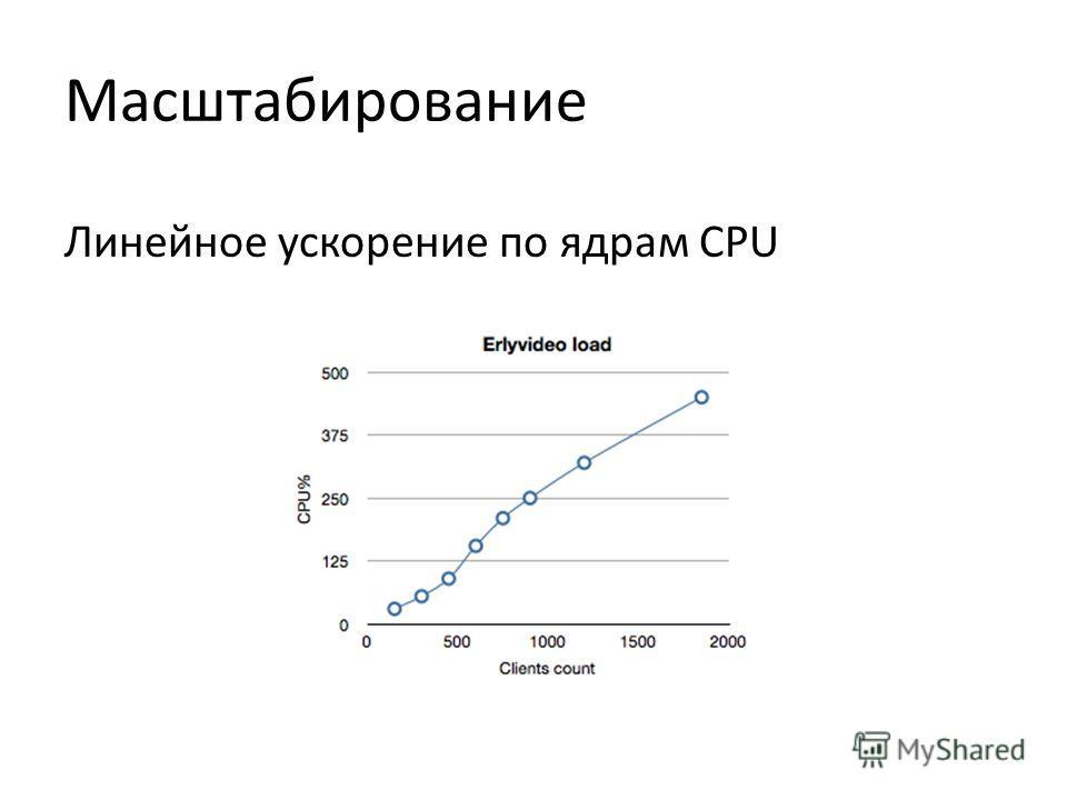 Масштабирование Линейное ускорение по ядрам CPU