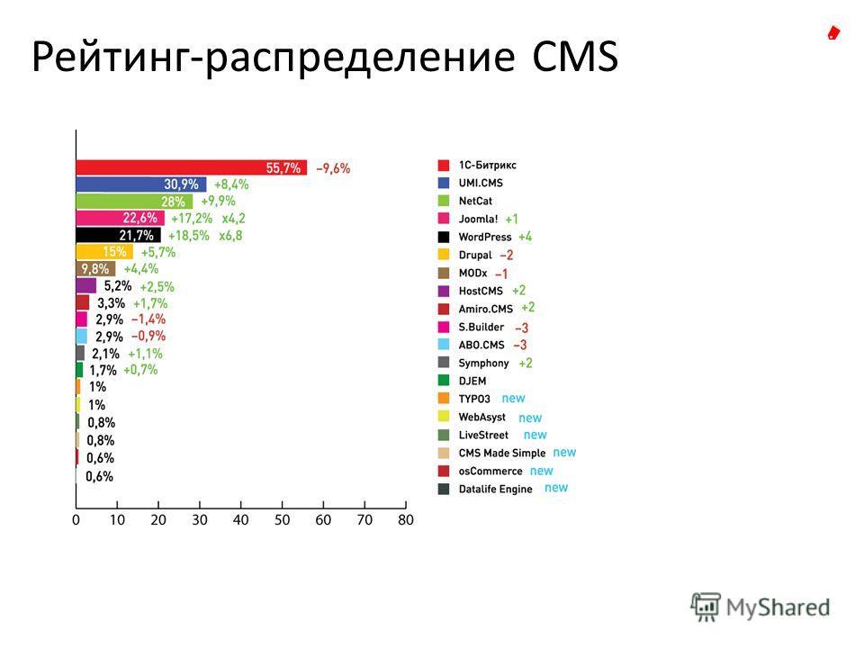 Рейтинг-распределение CMS