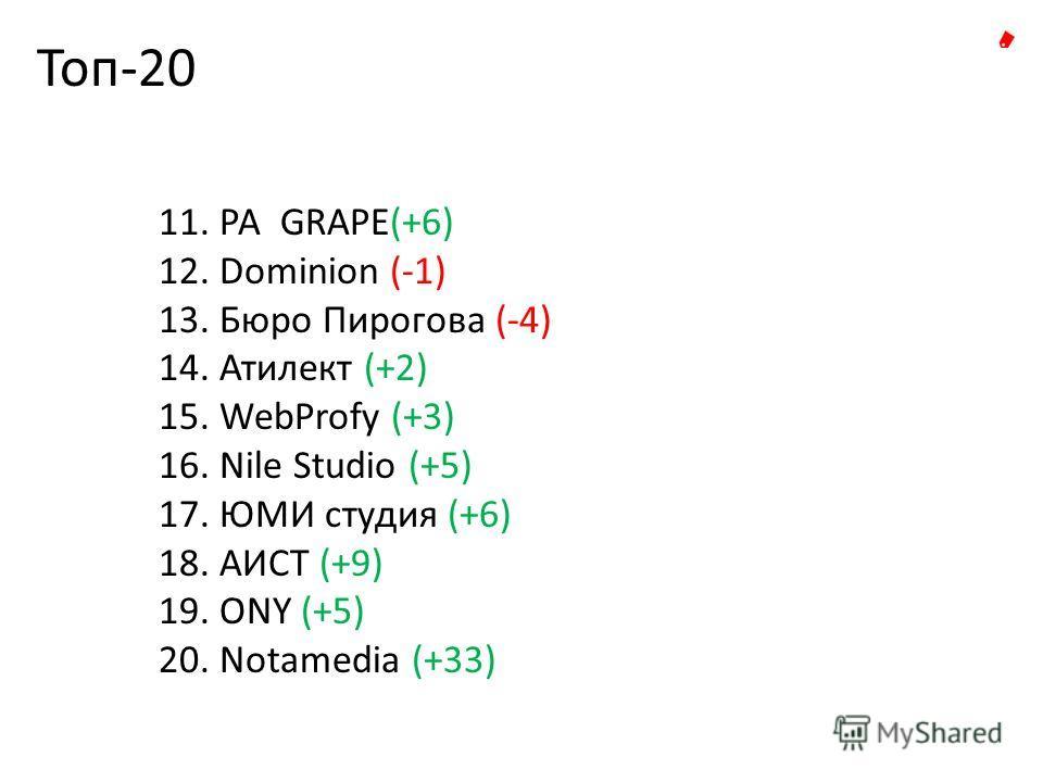 Топ-20 11. РА GRAPE(+6) 12. Dominion (-1) 13. Бюро Пирогова (-4) 14. Атилект (+2) 15. WebProfy (+3) 16. Nile Studio (+5) 17. ЮМИ студия (+6) 18. АИСТ (+9) 19. ONY (+5) 20. Notamedia (+33)