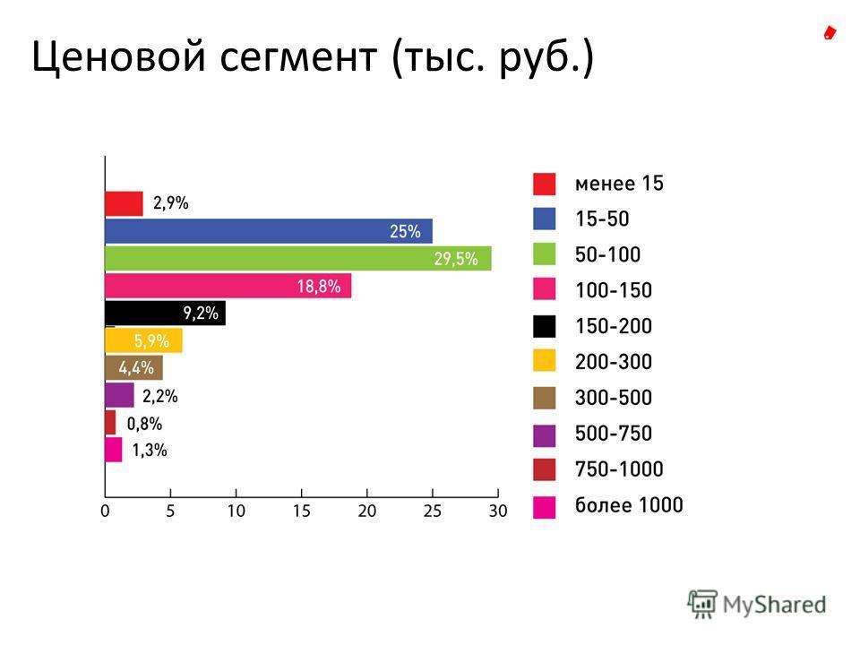 Ценовой сегмент (тыс. руб.)