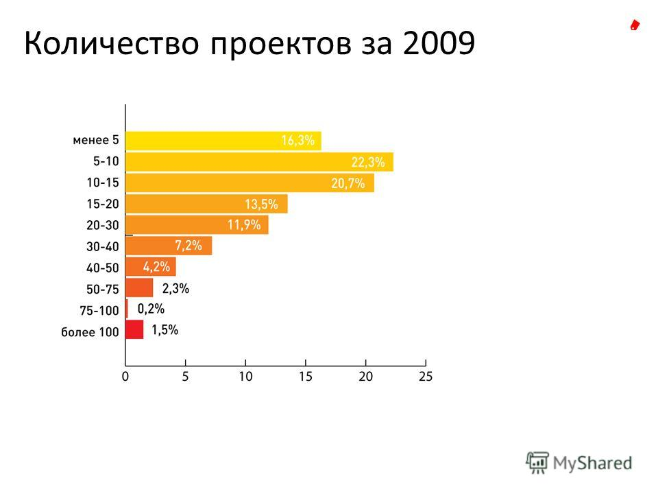 Количество проектов за 2009