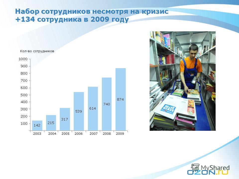 Набор сотрудников несмотря на кризис +134 сотрудника в 2009 году 2003200420052006200720082009 Кол-во сотрудников