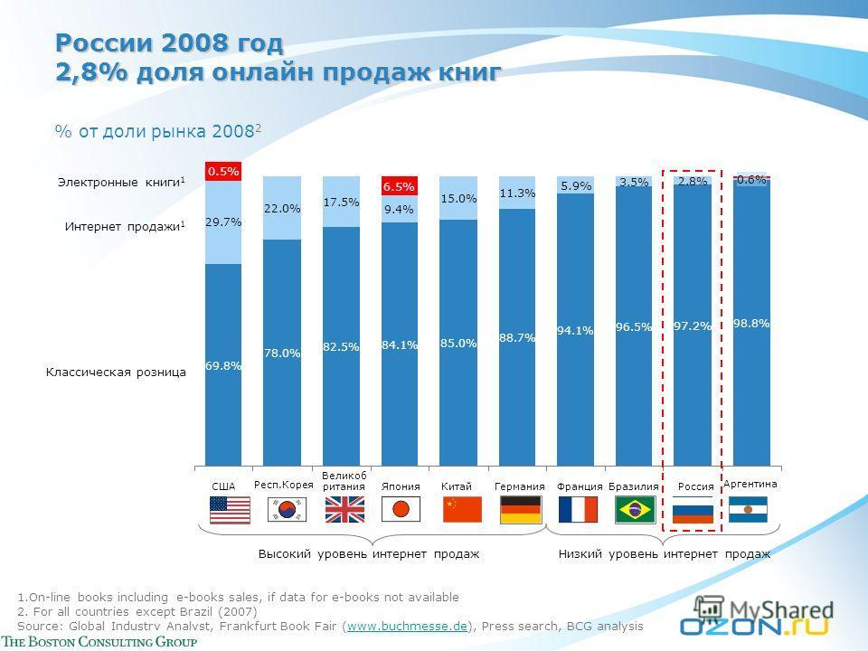 России 2008 год 2,8% доля онлайн продаж книг % от доли рынка 2008 2 97.2% Бразилия 96.5% 2.8% 29.7% 69.8% США 22.0% 78.0% Респ.Корея 17.5% 82.5% Великоб ритания 6.5% 9.4% РоссияЯпония 15.0% 85.0% Китай 11.3% 88.7% Германия 5.9% 94.1% Франция 3.5% 0.6